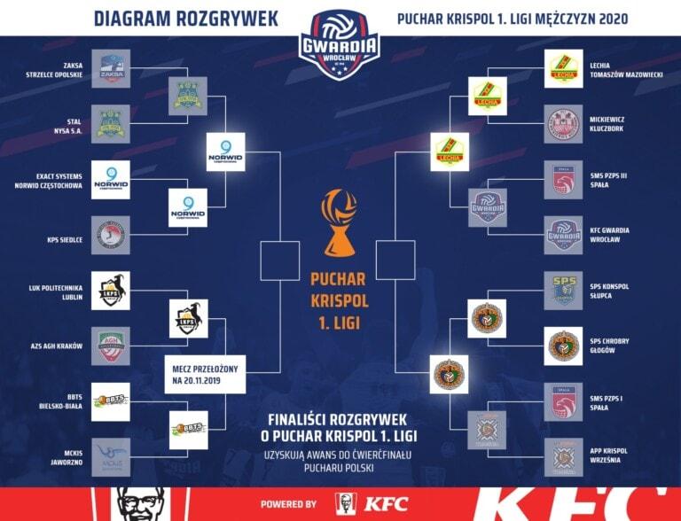KFC Gwardia Wrocław - Lechia Tomaszów Mazowiecki 1:3